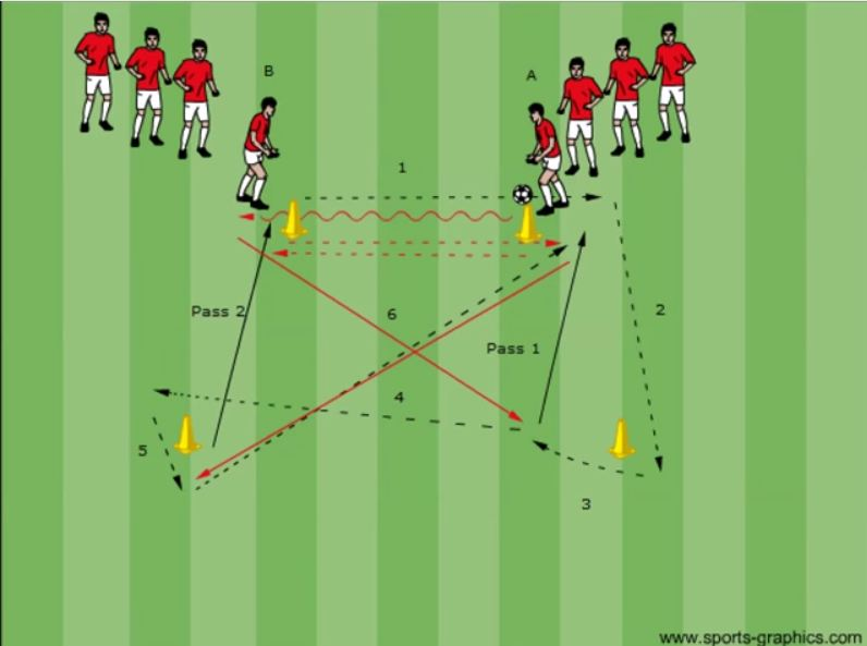 Pass and Position Change for a Soccer specific Endurance